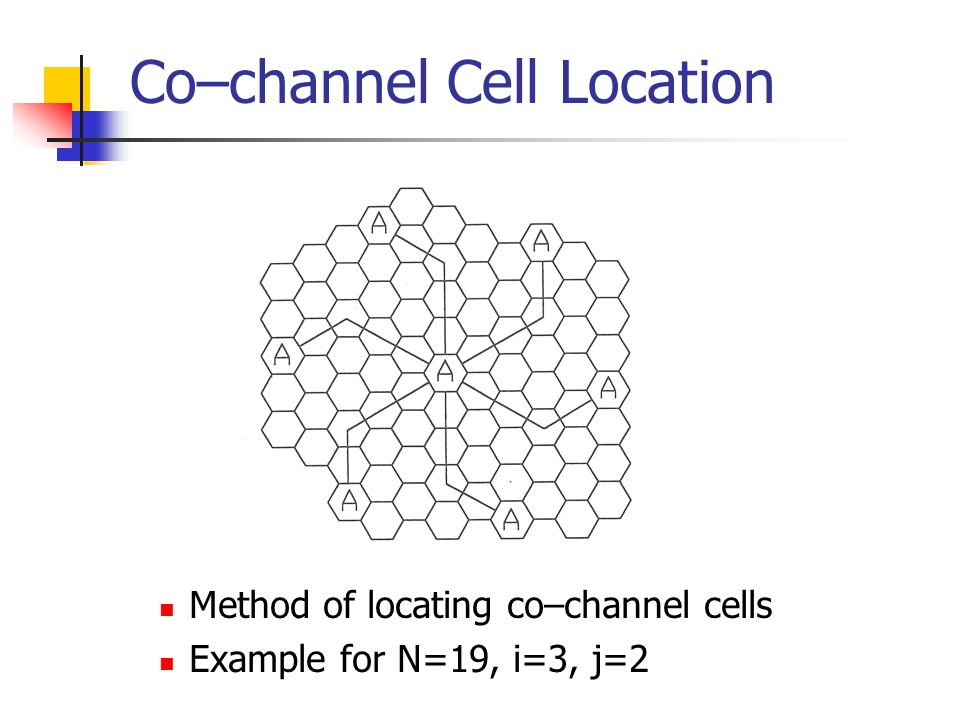 Co–channel Cell Location