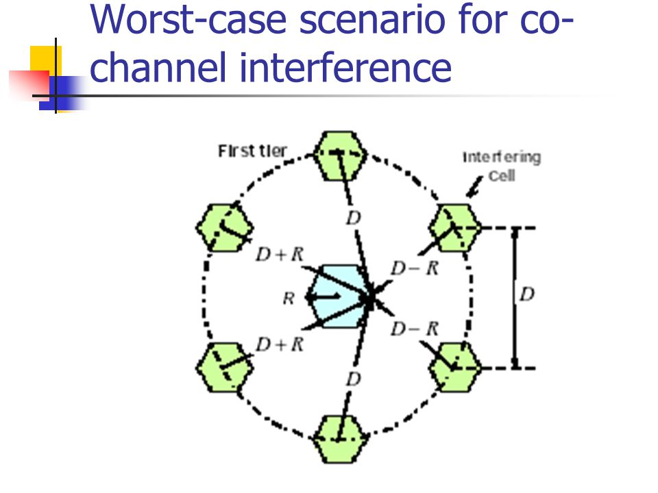 Worst-case scenario for co-channel interference