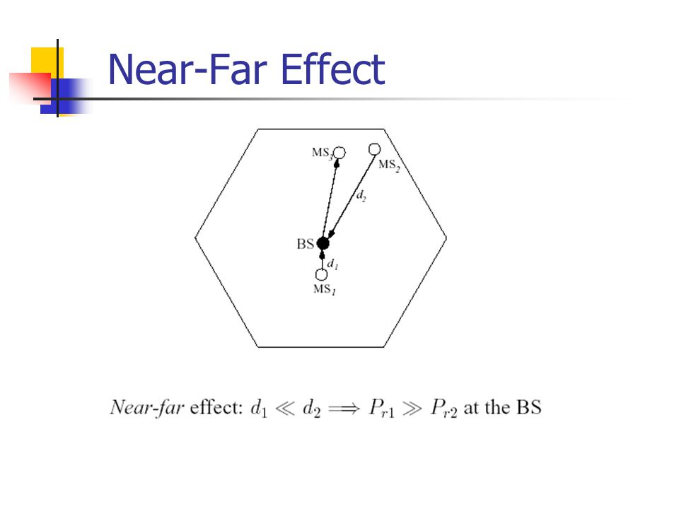 Near-Far Effect