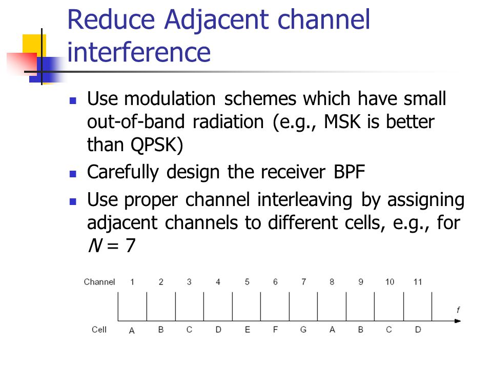 Reduce Adjacent channel interference