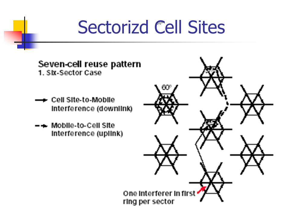 Sectorizd Cell Sites
