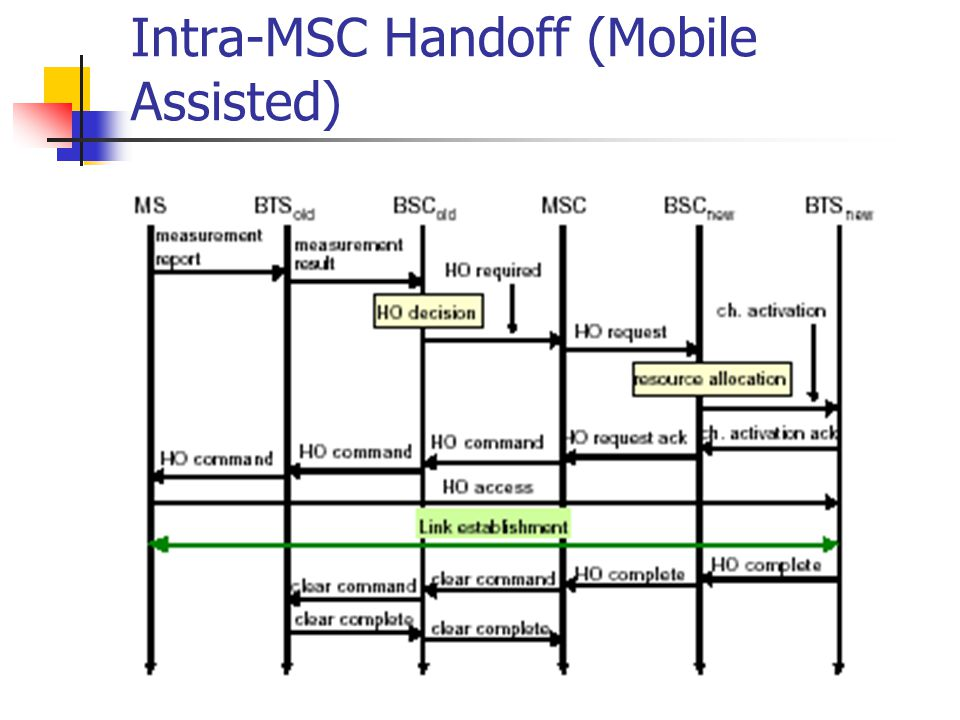 Intra-MSC Handoff (Mobile Assisted)