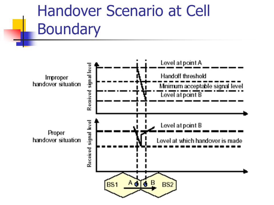 Handover Scenario at Cell Boundary
