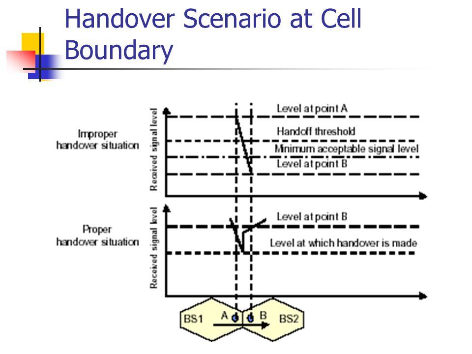 Handover Scenario at Cell Boundary