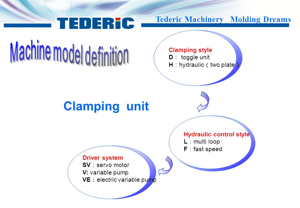 Machine model definition
