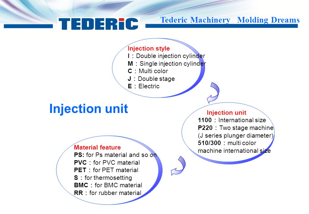 Injection unit Injection style I:Double injection cylinder