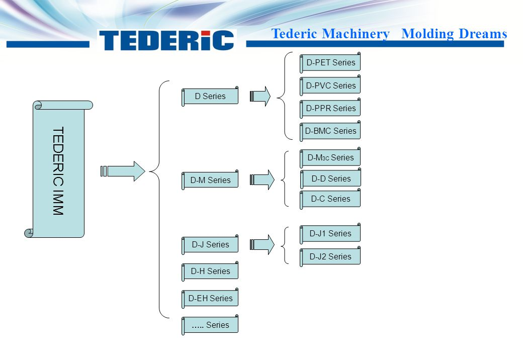 TEDERIC IMM D-PET Series D-PVC Series D Series D-PPR Series