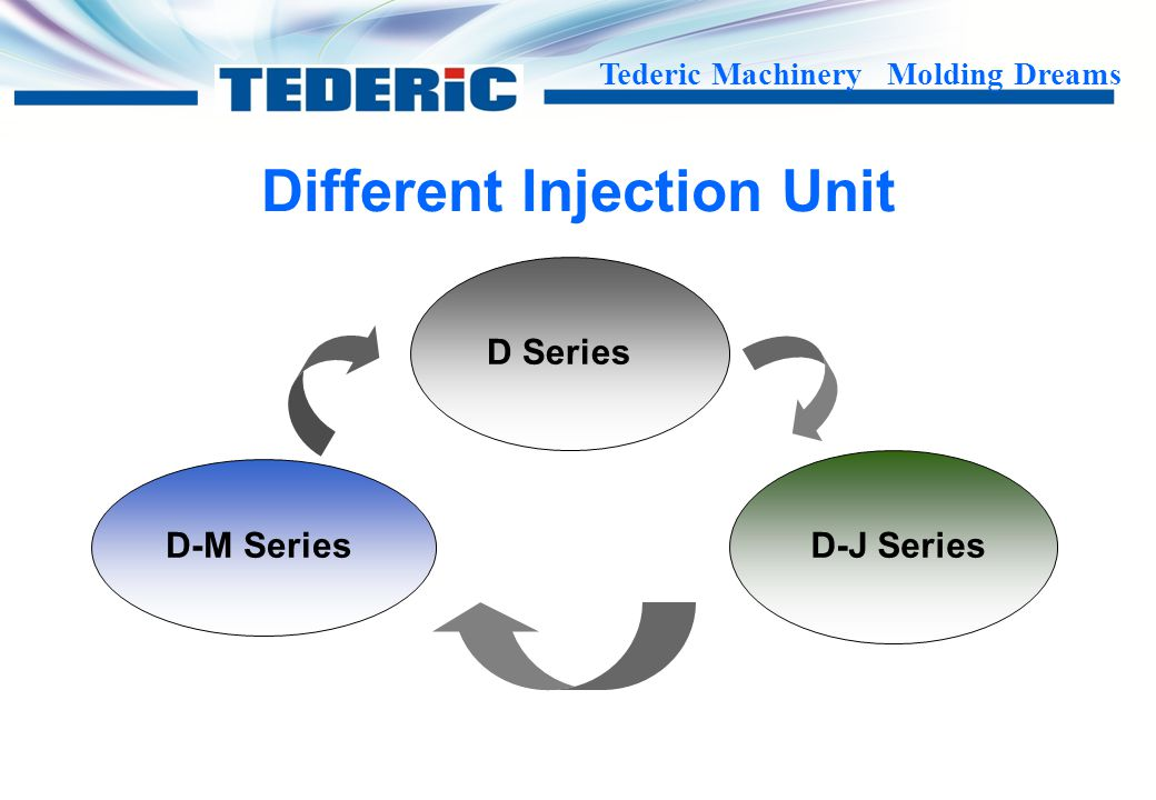 Different Injection Unit
