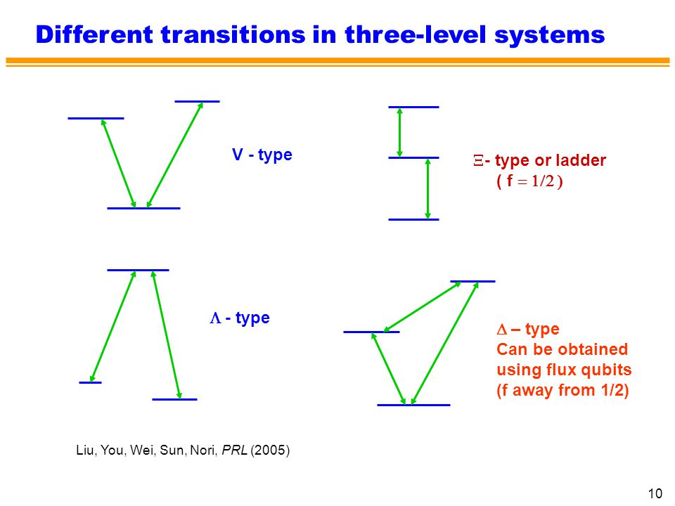 Different transitions in three-level systems