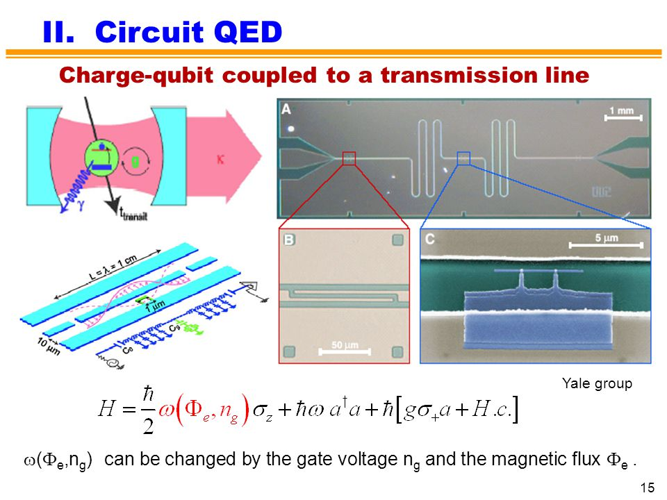 II. Circuit QED Charge-qubit coupled to a transmission line