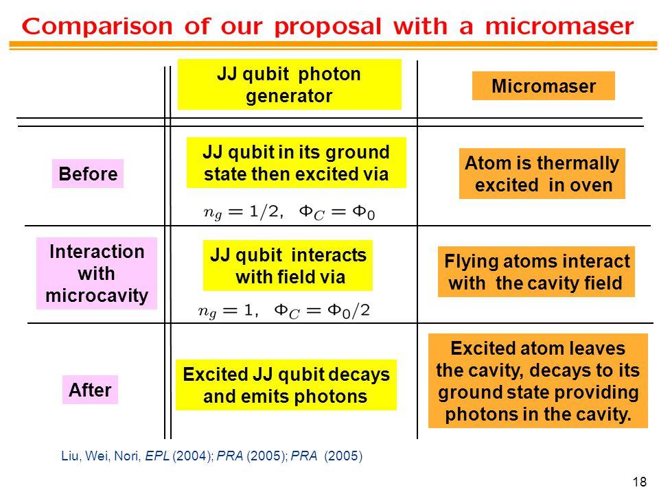 JJ qubit photon generator Micromaser