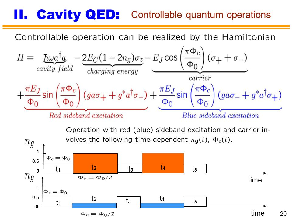 II. Cavity QED: Controllable quantum operations t2 t1 t3 t4 t5 time t2