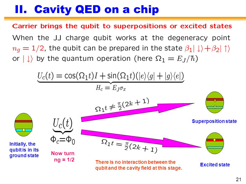 II. Cavity QED on a chip Now turn ng = 1/2 Superposition state
