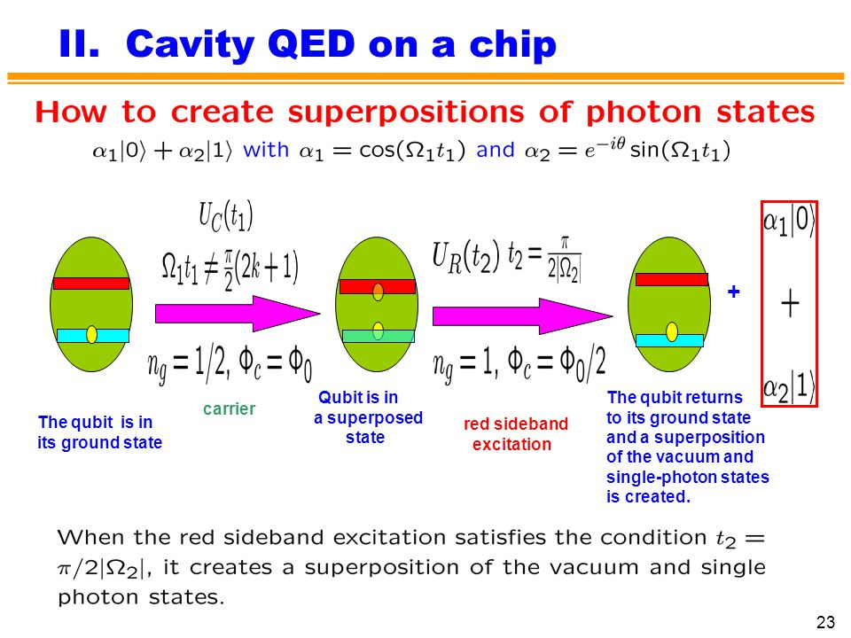 II. Cavity QED on a chip + The qubit is in its ground state