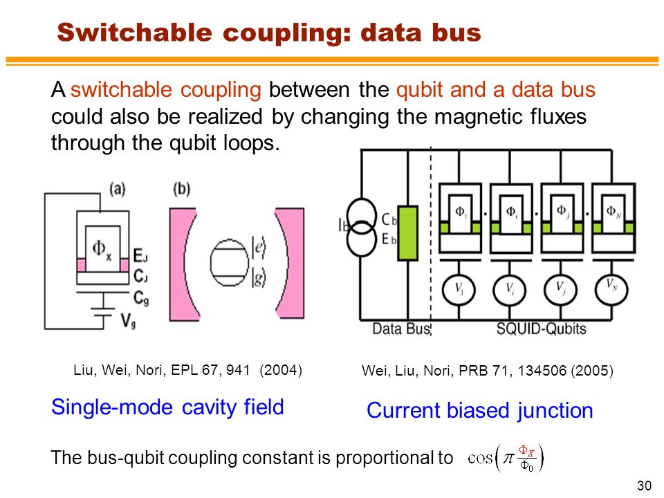 Switchable coupling: data bus