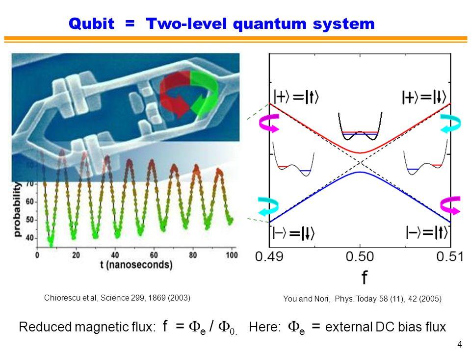 Qubit = Two-level quantum system