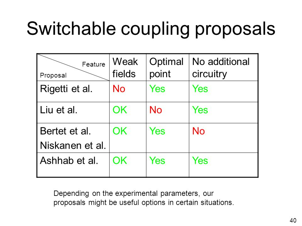Switchable coupling proposals