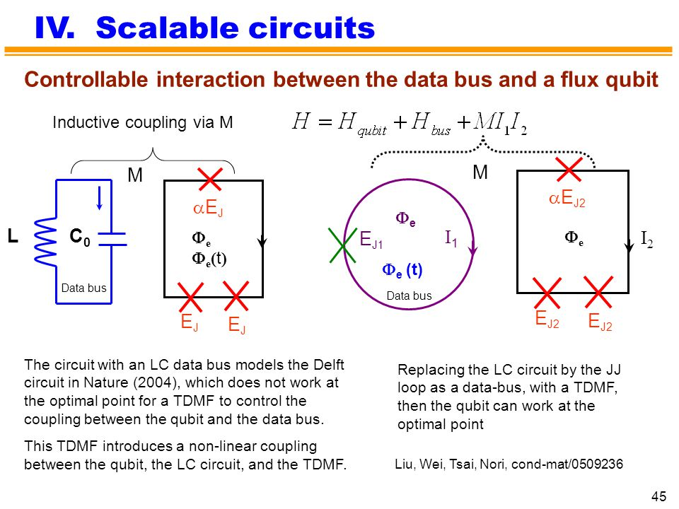 IV. Scalable circuits Controllable interaction between the data bus and a flux qubit. Inductive coupling via M.