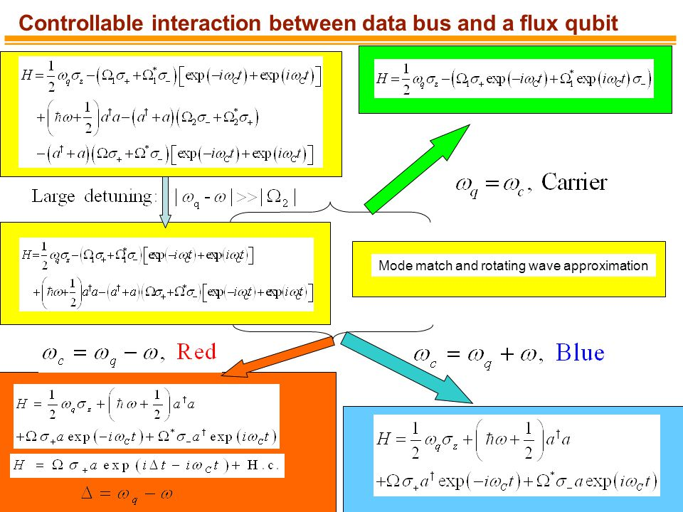 Controllable interaction between data bus and a flux qubit