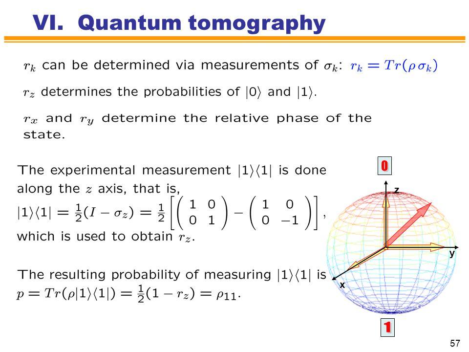 VI. Quantum tomography z y x 1