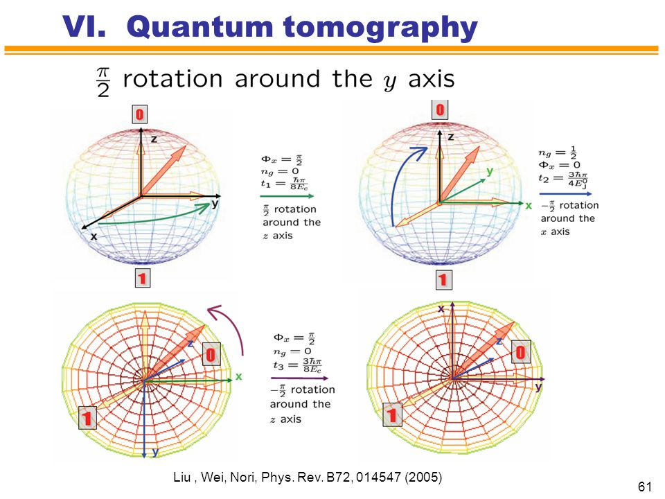 VI. Quantum tomography Liu , Wei, Nori, Phys. Rev. B72, 014547 (2005)