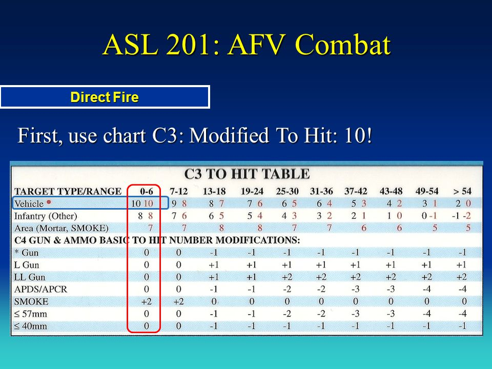 ASL 201: AFV Combat First, use chart C3: Modified To Hit: 10!