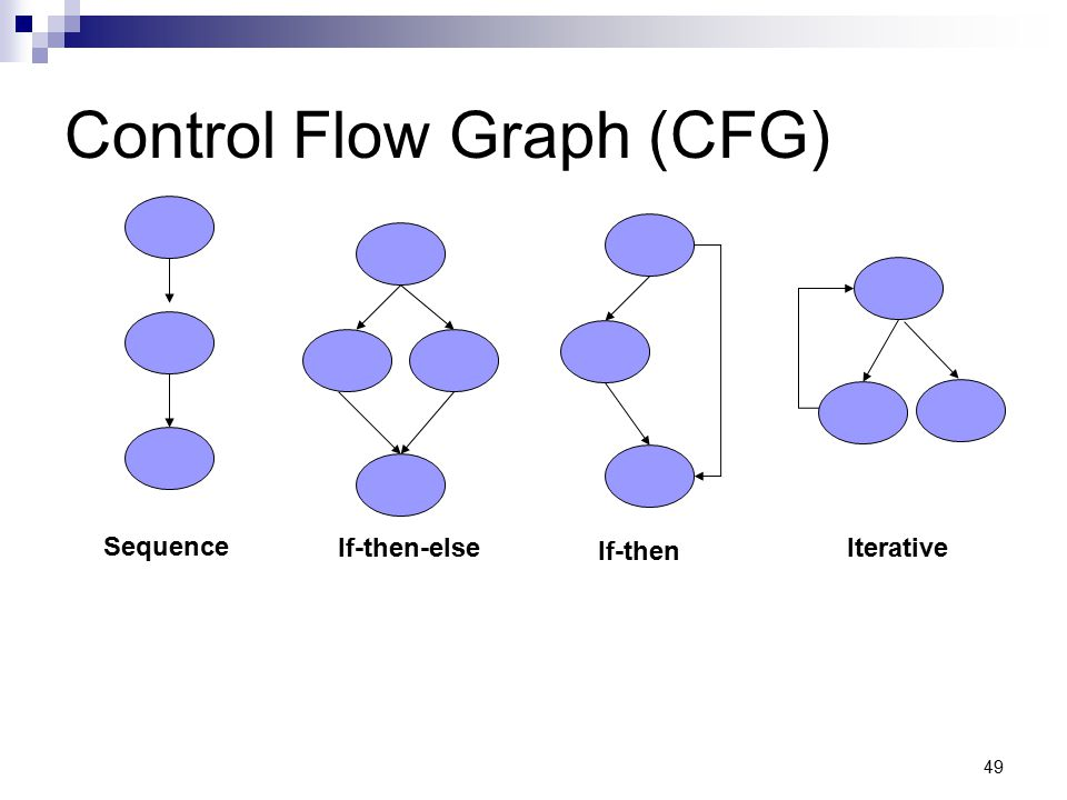 Control Flow Graph (CFG)