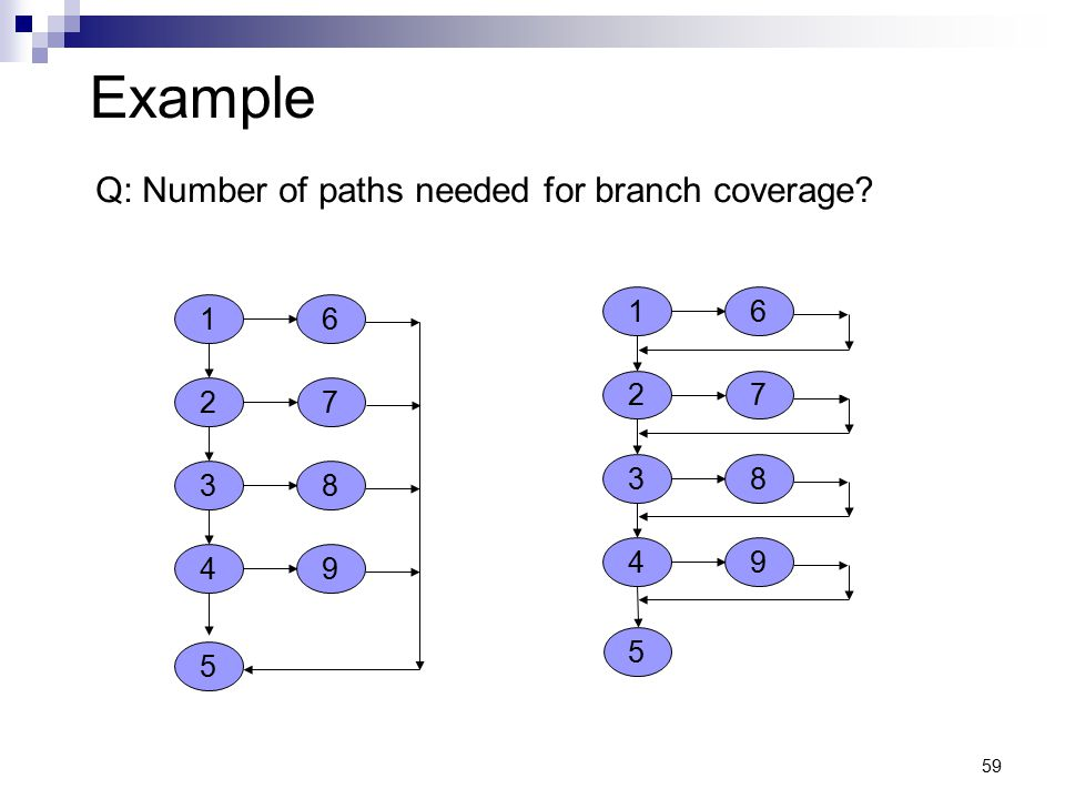 Example Q: Number of paths needed for branch coverage 1 6 1 6 2 7 2 7