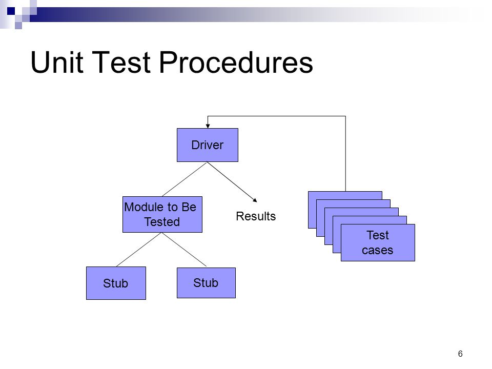 Unit Test Procedures Driver Module to Be Tested Results Test cases