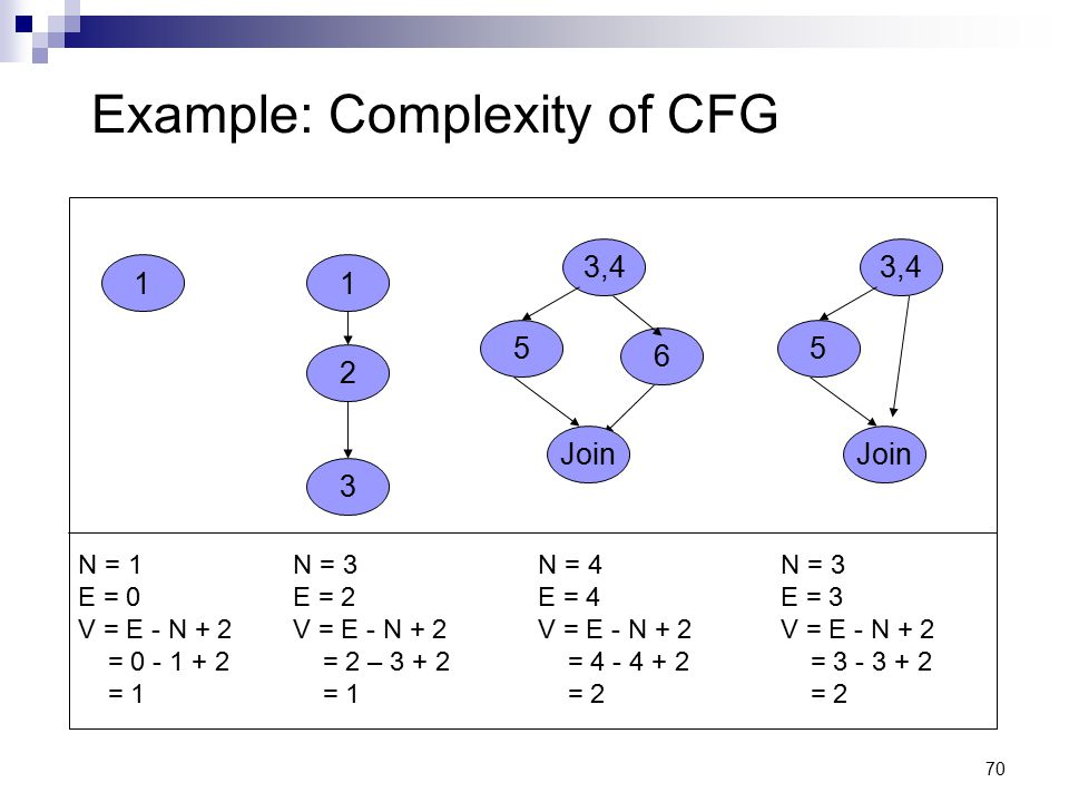 Example: Complexity of CFG