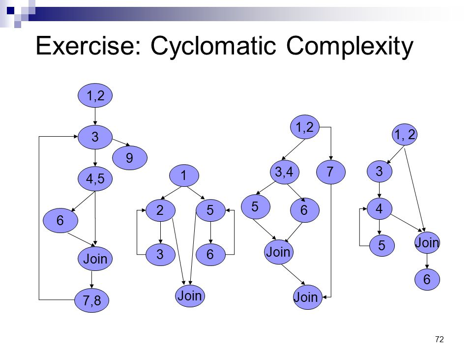 Exercise: Cyclomatic Complexity