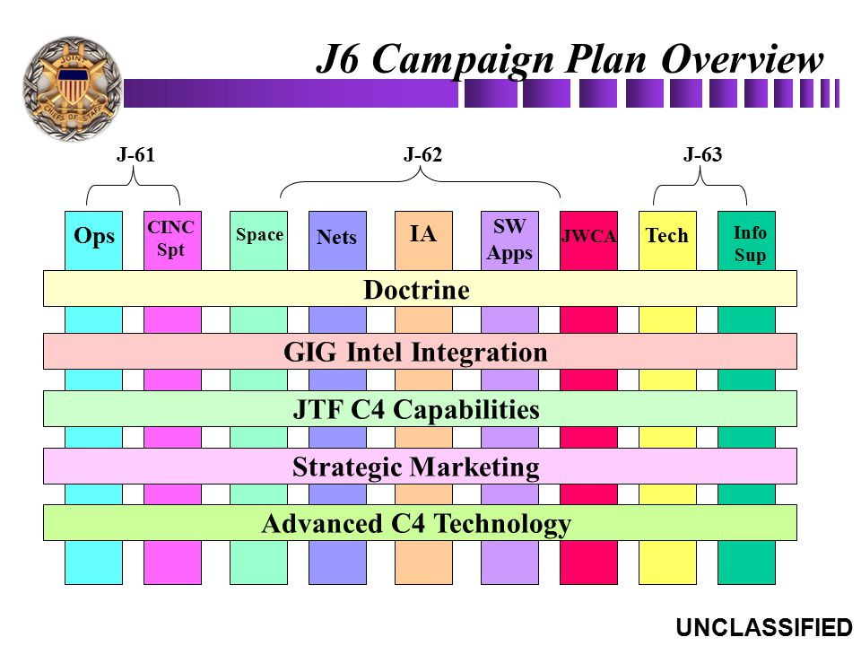 J6 Campaign Plan Overview