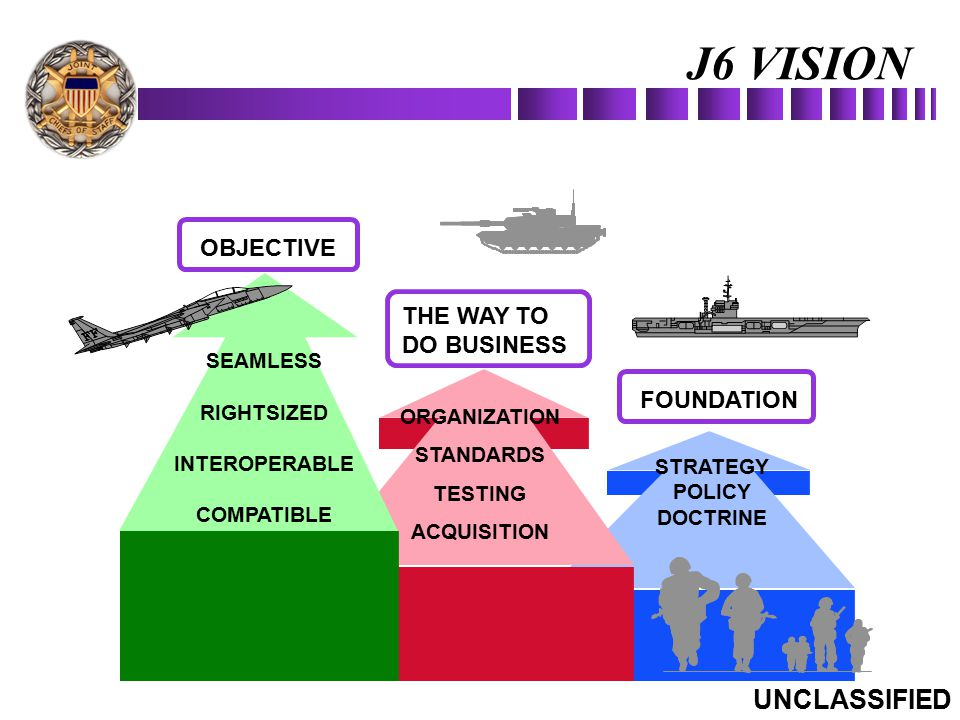 J6 VISION UNCLASSIFIED OBJECTIVE THE WAY TO DO BUSINESS FOUNDATION