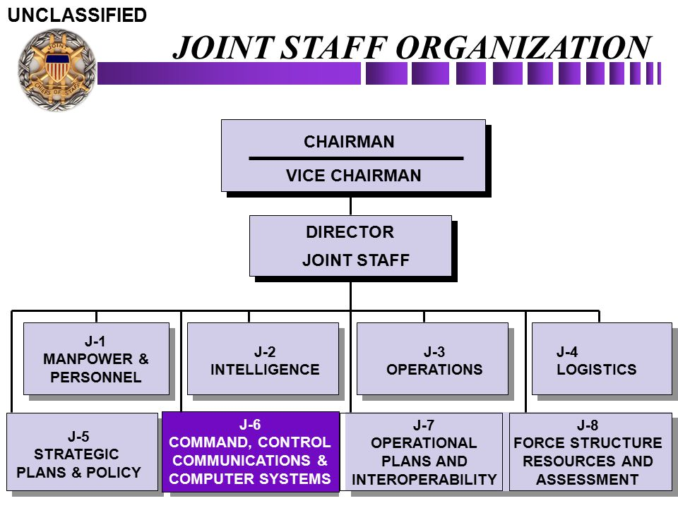 JOINT STAFF ORGANIZATION