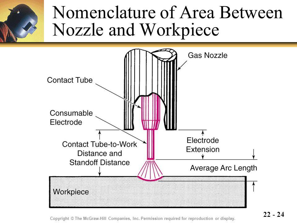 Nomenclature of Area Between Nozzle and Workpiece