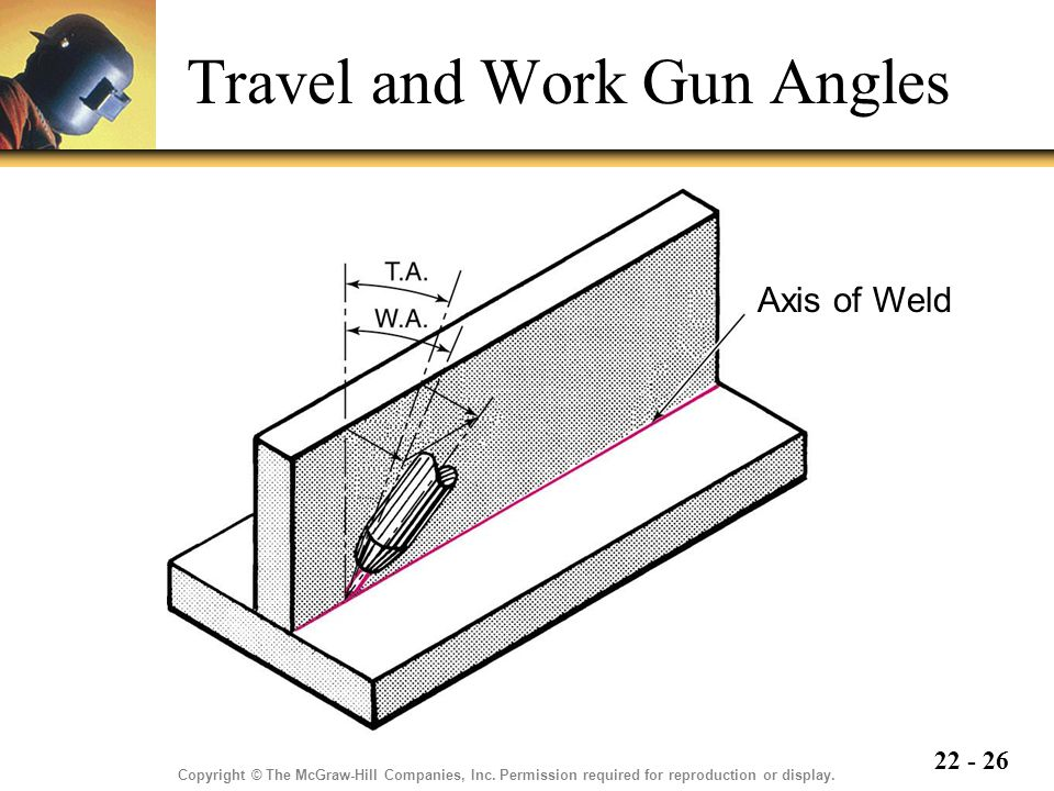 Travel and Work Gun Angles