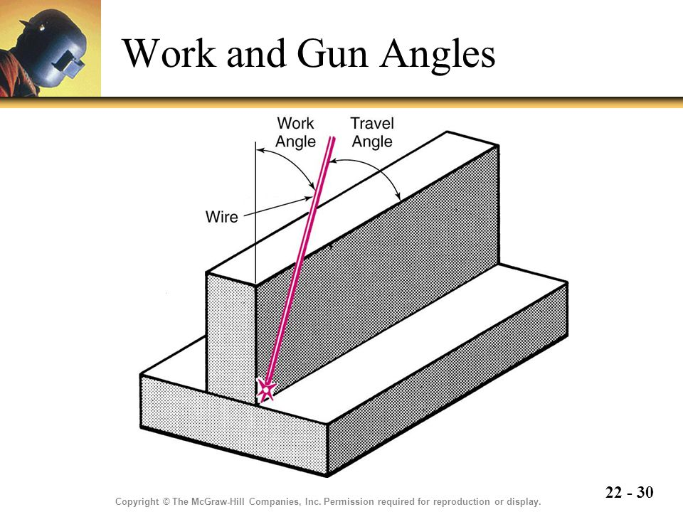Work and Gun Angles Copyright © The McGraw-Hill Companies, Inc.