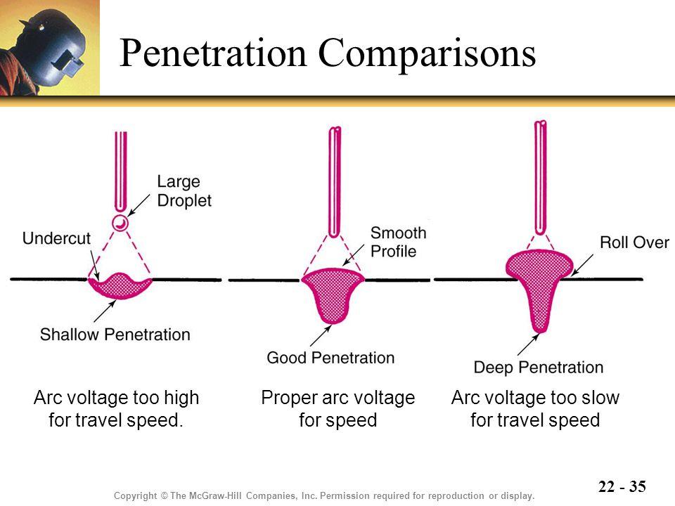 Penetration Comparisons