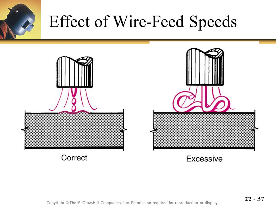 Effect of Wire-Feed Speeds