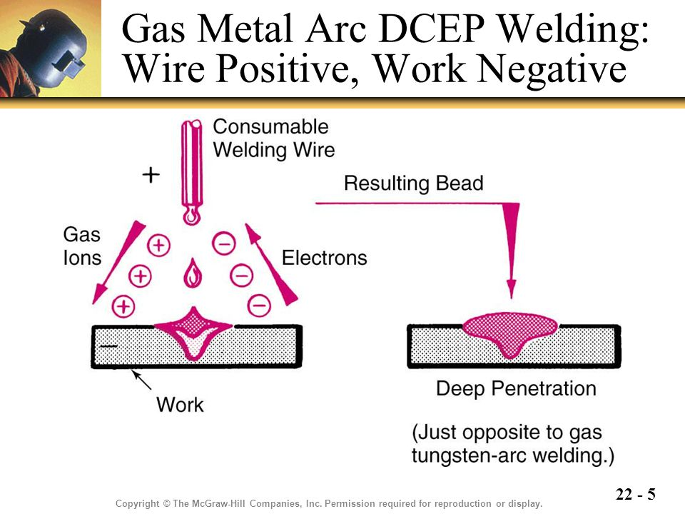 Gas Metal Arc DCEP Welding: Wire Positive, Work Negative