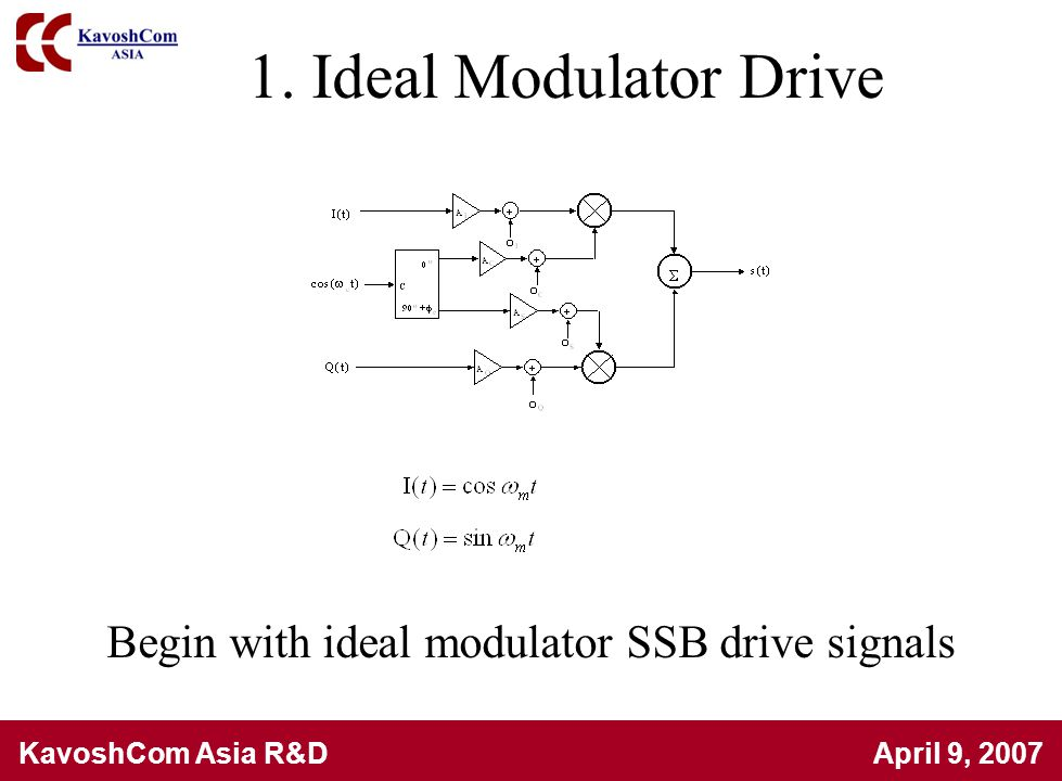 Begin with ideal modulator SSB drive signals