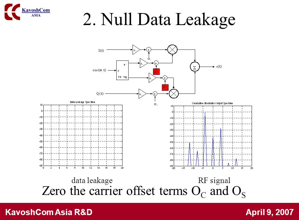 2. Null Data Leakage Zero the carrier offset terms OC and OS