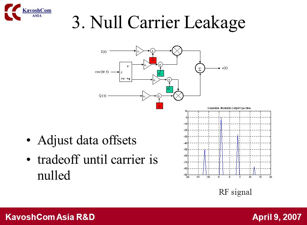 3. Null Carrier Leakage Adjust data offsets