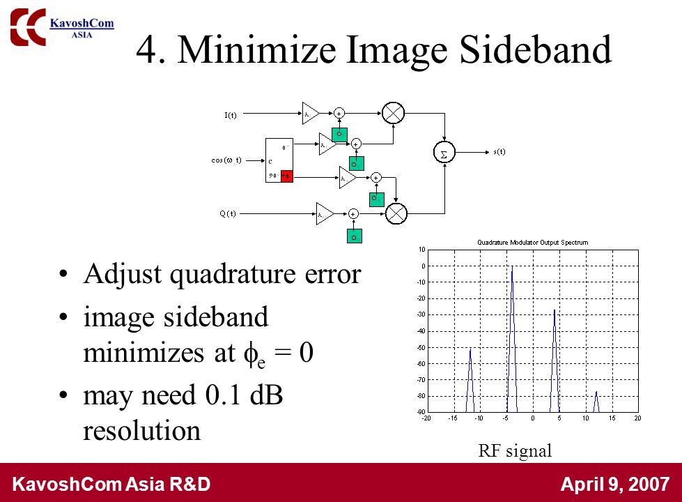 4. Minimize Image Sideband