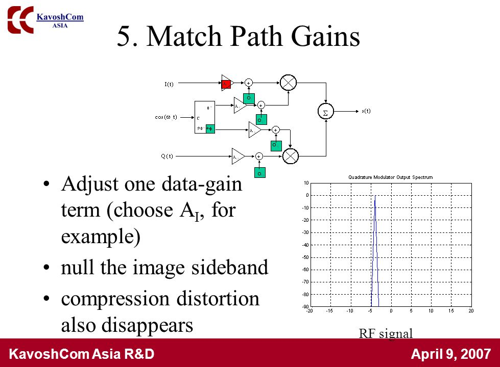 5. Match Path Gains Adjust one data-gain term (choose AI, for example)