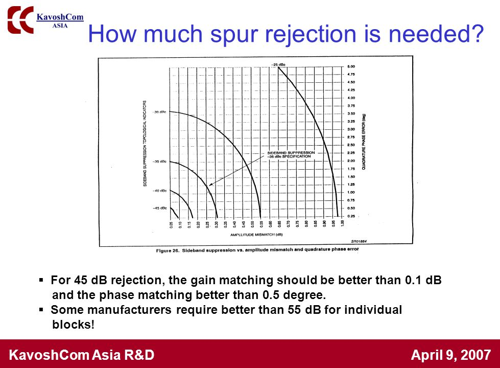 How much spur rejection is needed