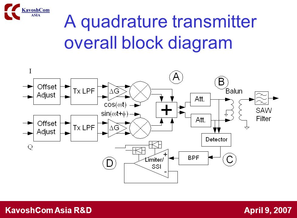 A quadrature transmitter overall block diagram