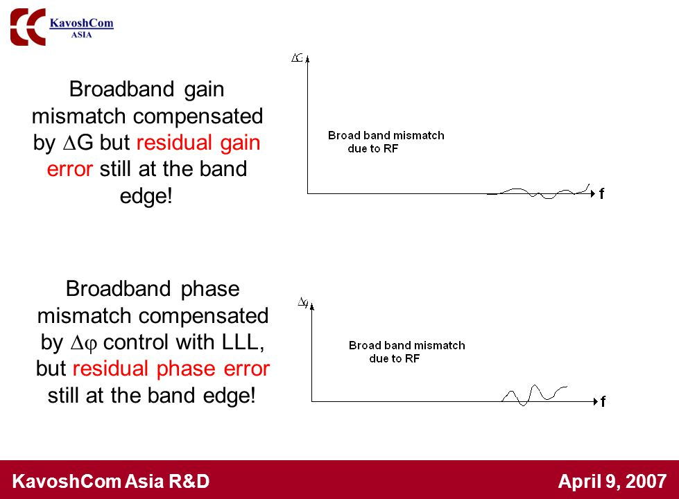 Broadband gain mismatch compensated by G but residual gain error still at the band edge!