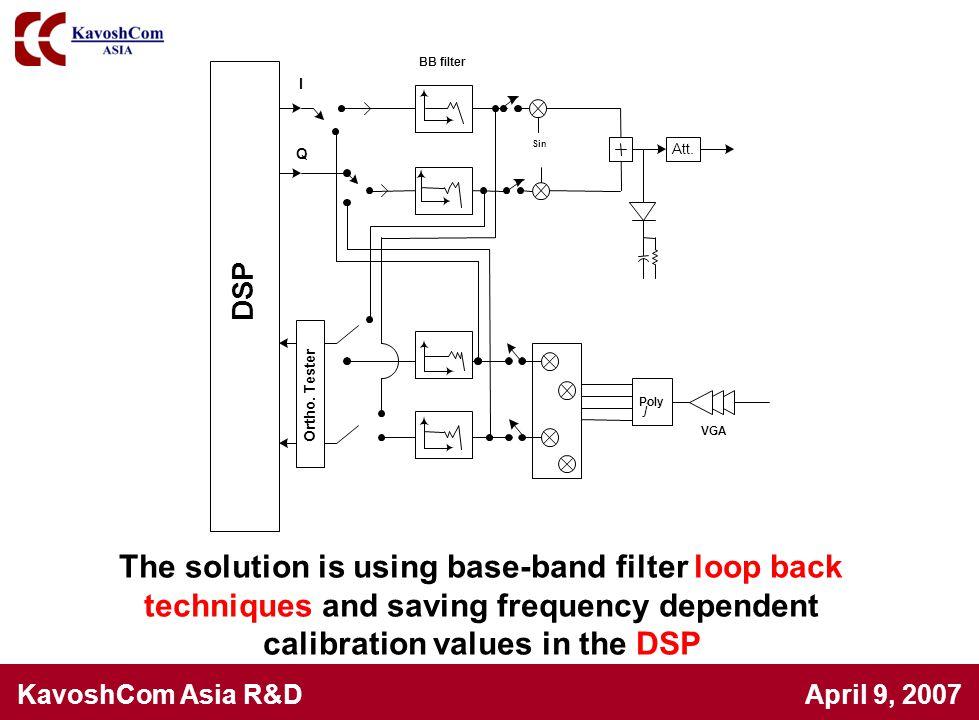 DSP Att. Poly. I. Q. Sin. VGA. j. Ortho. Tester. BB filter.