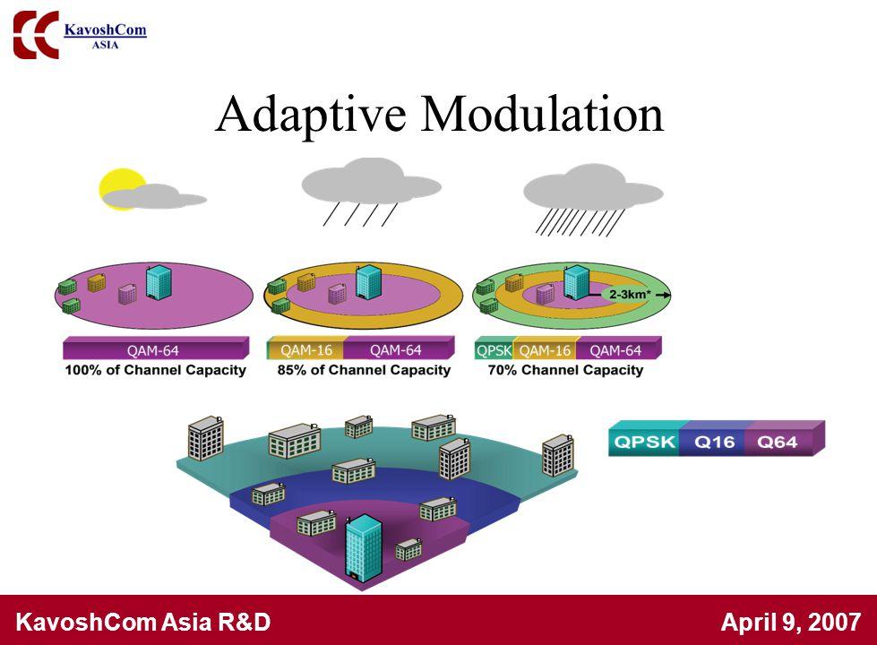 Adaptive Modulation